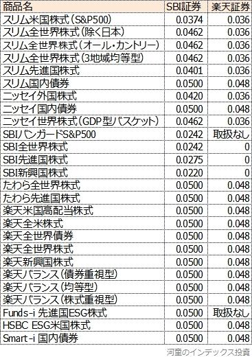楽天証券の2021年8月1日以降のポイント付与率と比較した表