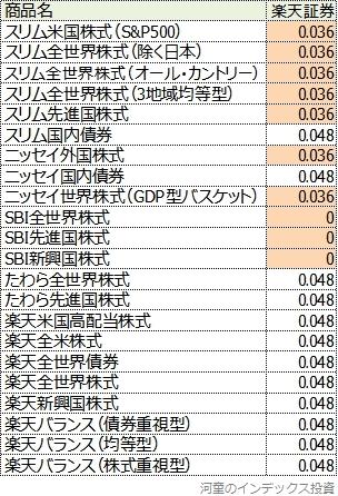 主な超ローコストインデックスファンドのポイント付与率一覧