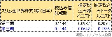 トータルコストの第二期、第三期の比較表