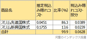 現在の先進国株式と新興国株式の比率で、スリム先進国株式とスリム新興国株式の隠れコストを按分した表