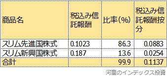 スリムシリーズで自作した場合の信託報酬試算表