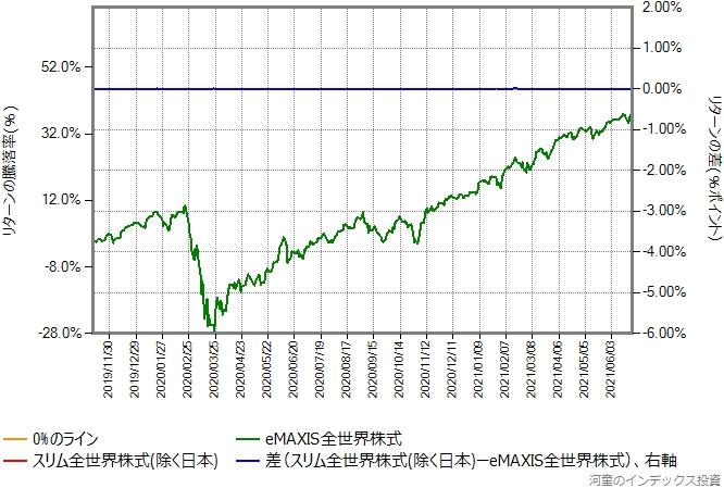 スリム全世界株式(除く日本)の運用コストを年率0.54%ポイント増量したものとの比較グラフ