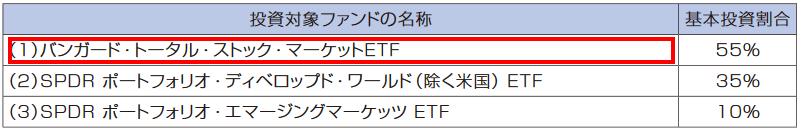 3本のETFの投資比率3