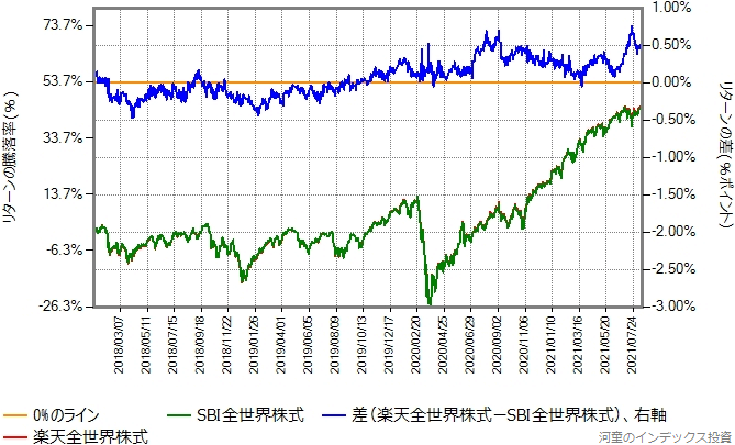SBI全世界株式と楽天全世界株式とのリターン比較グラフ