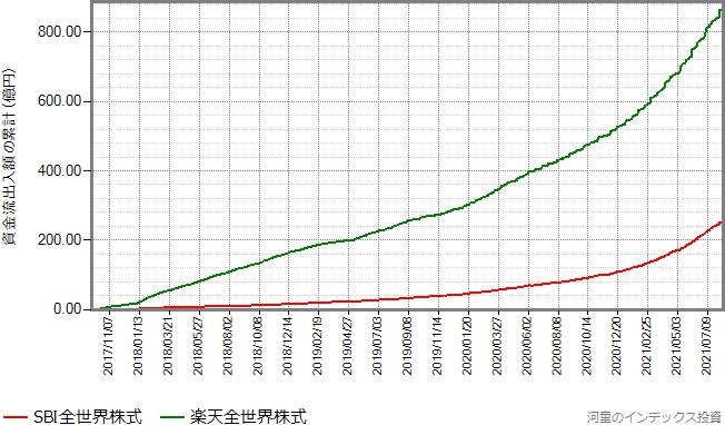 楽天全世界株式とSBI全世界株式の設定来の資金流出入額の累計の推移グラフ