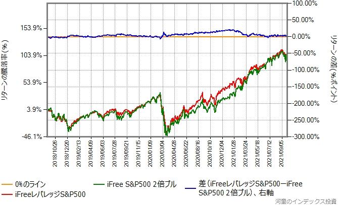 iFreeレバレッジS&P500と、iFree S&P500の日々の値動きを2倍にしたものの比較グラフ