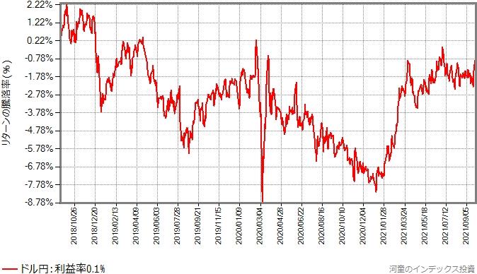 同じ期間におけるドル円の推移グラフ
