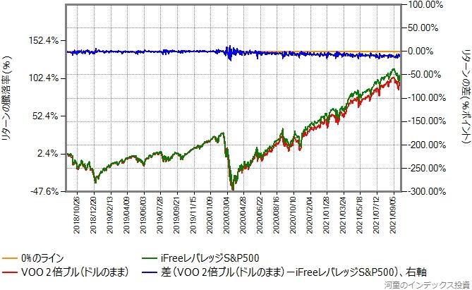 VOO(S&P500種指数に連動するETF)の日々の値動きをドルのままで2倍にしたものと、本物の比較グラフ
