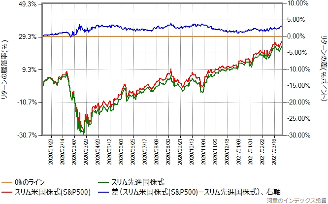 スリム米国株式(S&P500)とスリム先進国株式のリターン比較グラフ