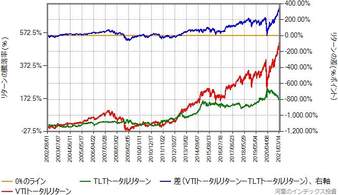 VTIとTLTのリターン比較グラフ