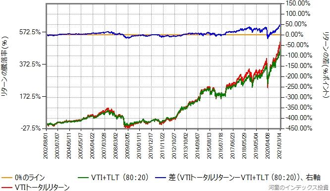 VTIとTLTを80:20で混ぜたものと、VTIのリターン比較グラフ