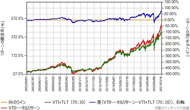 VTIとTLTを70:30で混ぜたものと、VTIのリターン比較グラフ