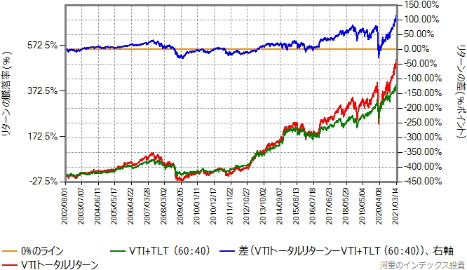 VTIとTLTを60:40で混ぜたものと、VTIのリターン比較グラフ