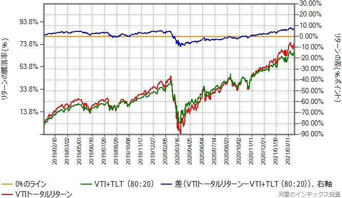 VTIとTLTを80:20で混ぜたものと、VTIのリターン比較グラフ、2019年年初から