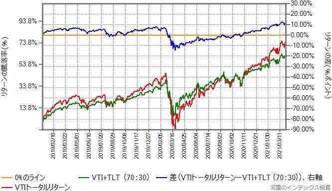 VTIとTLTを70:30で混ぜたものと、VTIのリターン比較グラフ、2019年年初から