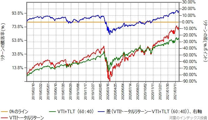 VTIとTLTを60:40で混ぜたものと、VTIのリターン比較グラフ、2019年年初から