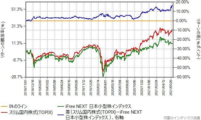 iFree NEXT日本小型株インデックスとスリムTOPIXのリターン比較グラフ