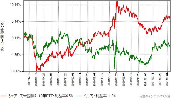 iシェアーズ米国債7-10年 ETF(ヘッジあり)とドル円のTTM(仲値)の推移の比較グラフ