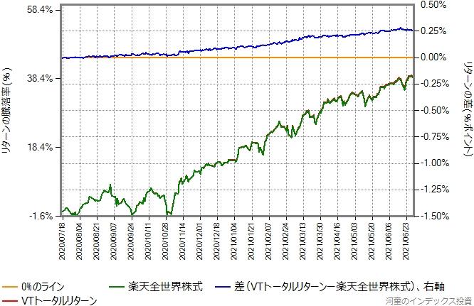 2020年7月16日から2021年6月30日までの楽天全世界株式とVTトータルリターンの比較グラフ