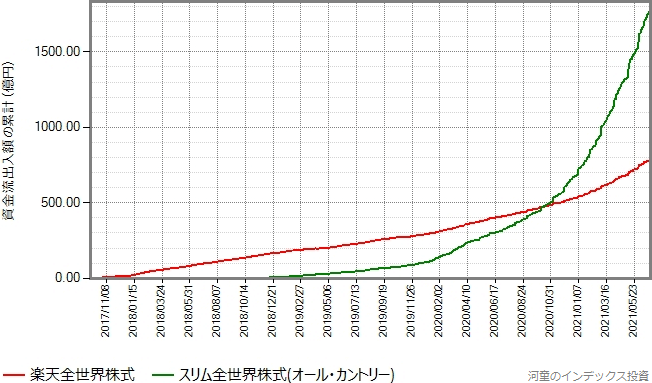 スリム全世界株式(オール・カントリー)もプロットしたグラフ