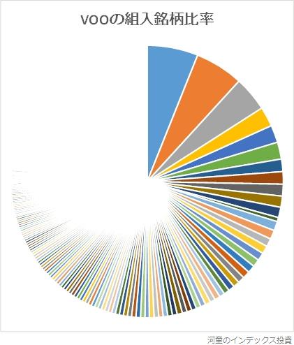 VOOの組入銘柄比率グラフ