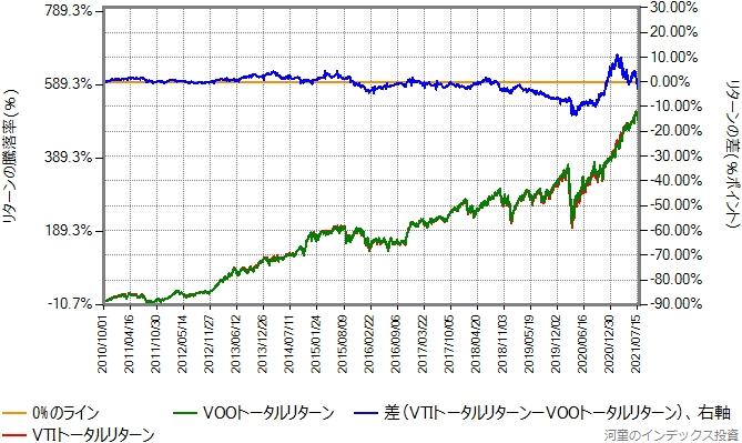 VTIとVOOのトータルリターン比較グラフ