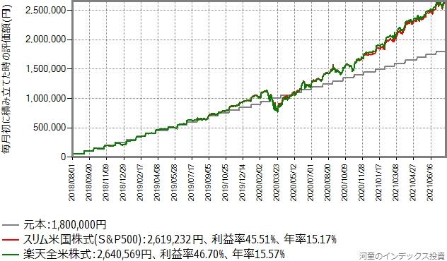 積み立てシミュレーション結果のグラフ