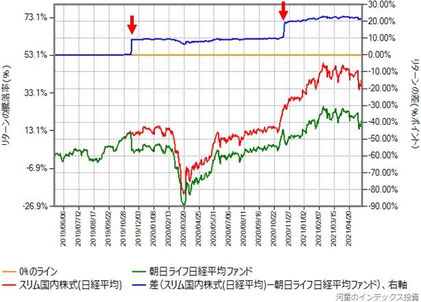 スリム国内株式(日経平均)と朝日ライフ日経平均ファンドのリターン比較グラフ