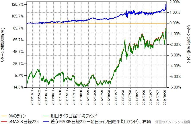 eMAXIS日経225と朝日ライフ日経平均ファンドのリターン比較グラフ