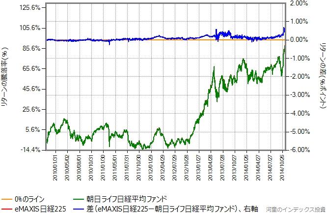 eMAXIS日経225の運用コストを年率0.12%ポイント増量したものとの比較グラフ