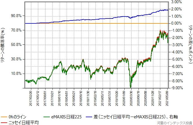 ニッセイ日経平均とeMAXIS日経225のリターン比較グラフ