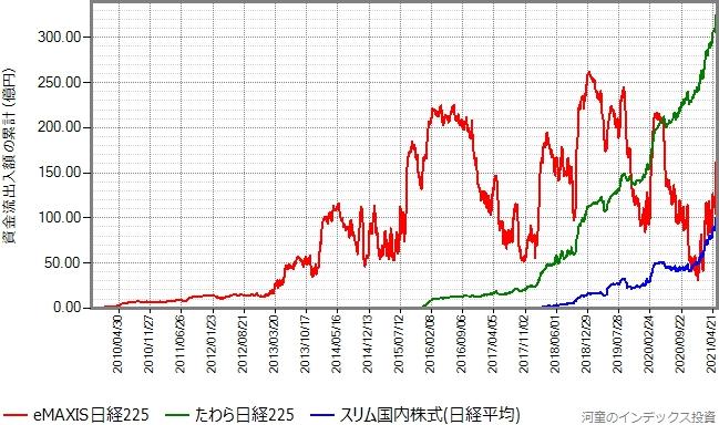 たわら日経225とスリム国内株式(日経平均)もプロットしたグラフ