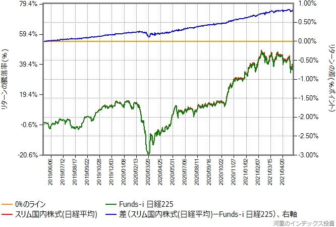 スリム国内株式(日経平均)とFunds-i 日経225のリターン比較グラフ