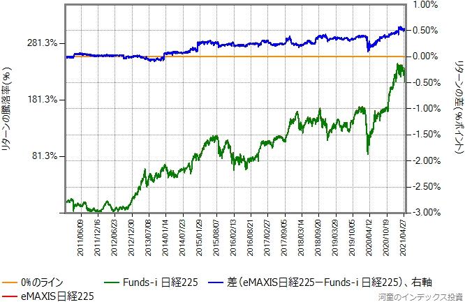 eMAXIS日経225とFunds-i 日経225のリターン比較グラフ