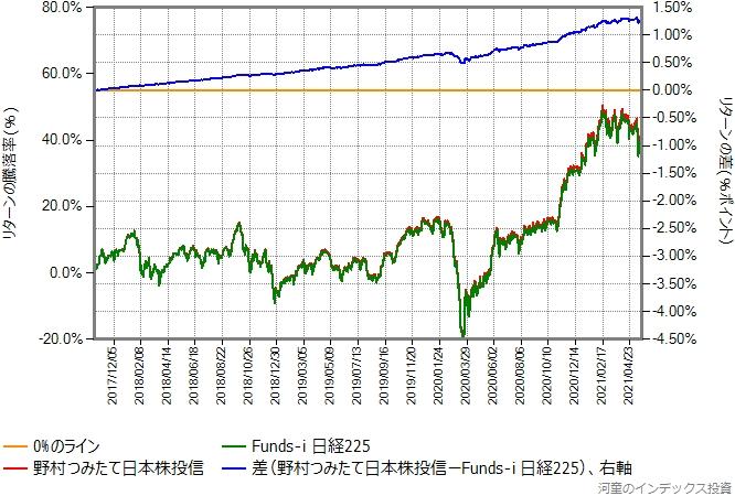 野村つみたて日本株投信とFunds-i 日経225のリターン比較グラフ