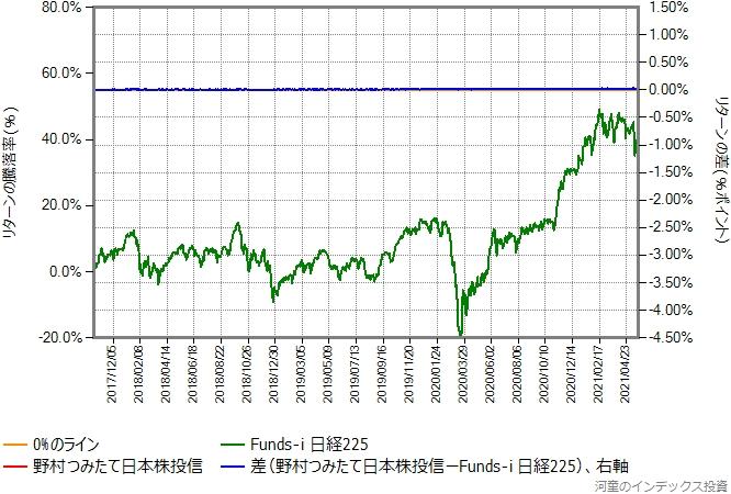 野村つみたて日本株投信の運用コストを年率0.25%ポイント増量したものとの比較グラフ