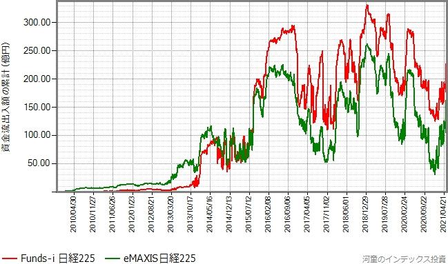 eMAXIS日経225もプロットしたグラフ