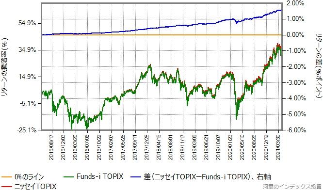 ニッセイTOPIXとFunds-i TOPIXのリターン比較グラフ