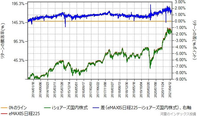iシェアーズ国内株式とeMAXIS日経225のリターン比較グラフ