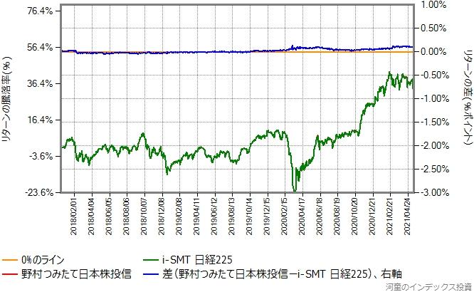 i-SMT日経225と野村つみたて日本株投信のリターン比較グラフ
