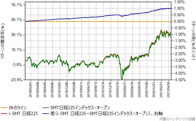 i-SMT日経225とSMT日経225インデックス・オープンのリターン比較グラフ