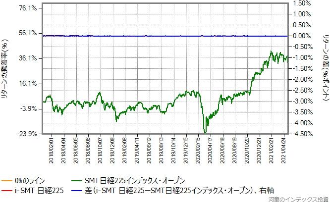 i-SMT日経225の運用コストを年率0.22%ポイント増量したものとの比較グラフ
