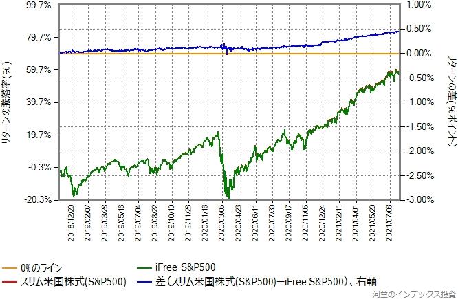 iFree S&P500とスリム米国株式のリターン比較グラフ