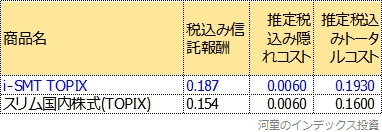 運用報告書から計算したトータルコスト表