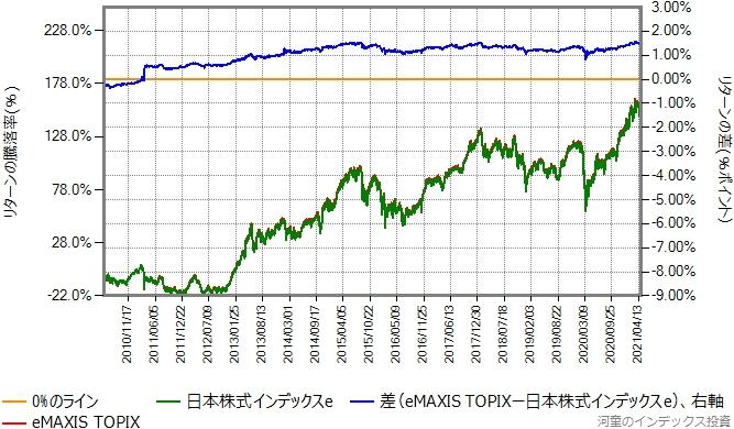 日本株式インデックスeとeMAXIS TOPIXのリターン比較グラフ