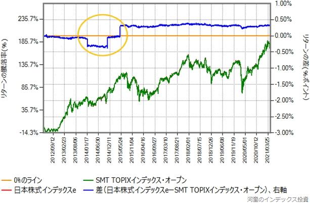 日本株式インデックスeとSMT TOPIXインデックス・オープンのリターン比較グラフ