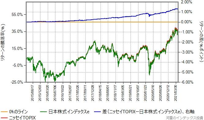 日本株式インデックスeとニッセイTOPIXのリターン比較グラフ
