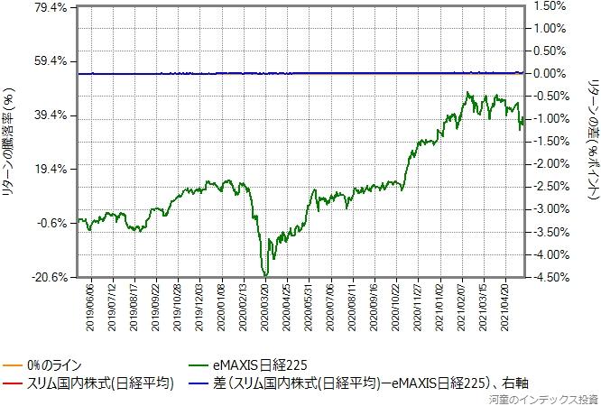 スリム国内株式(日経平均)の運用コストを年率0.28%ポイント増量したものとの比較グラフ