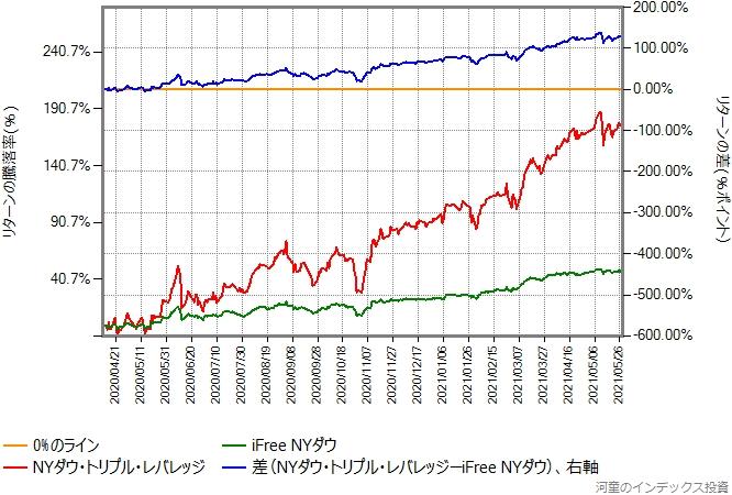 iFree NYダウとNYダウ・トリプル・レバレッジのリターン比較グラフ