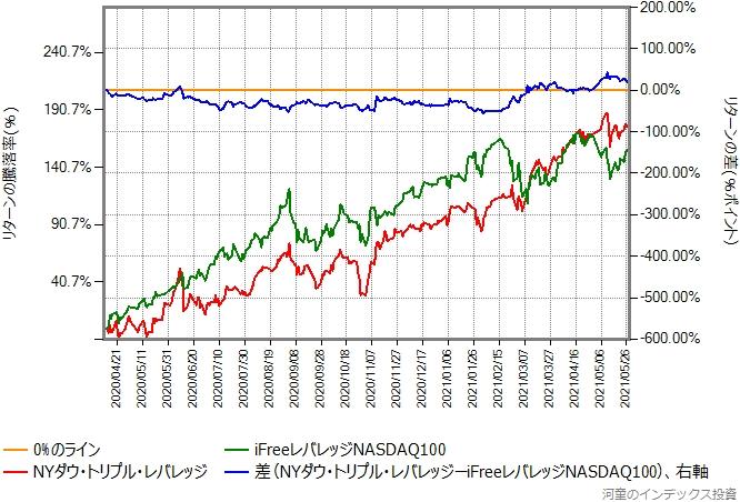 iFreeレバレッジNASDAQ100とNYダウ・トリプル・レバレッジのリターン比較グラフ